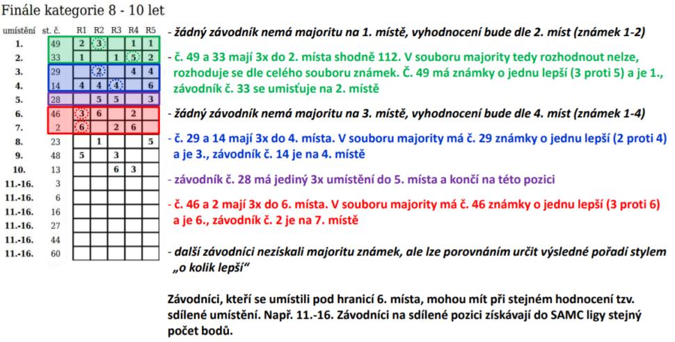 Ranking FISAF.cz